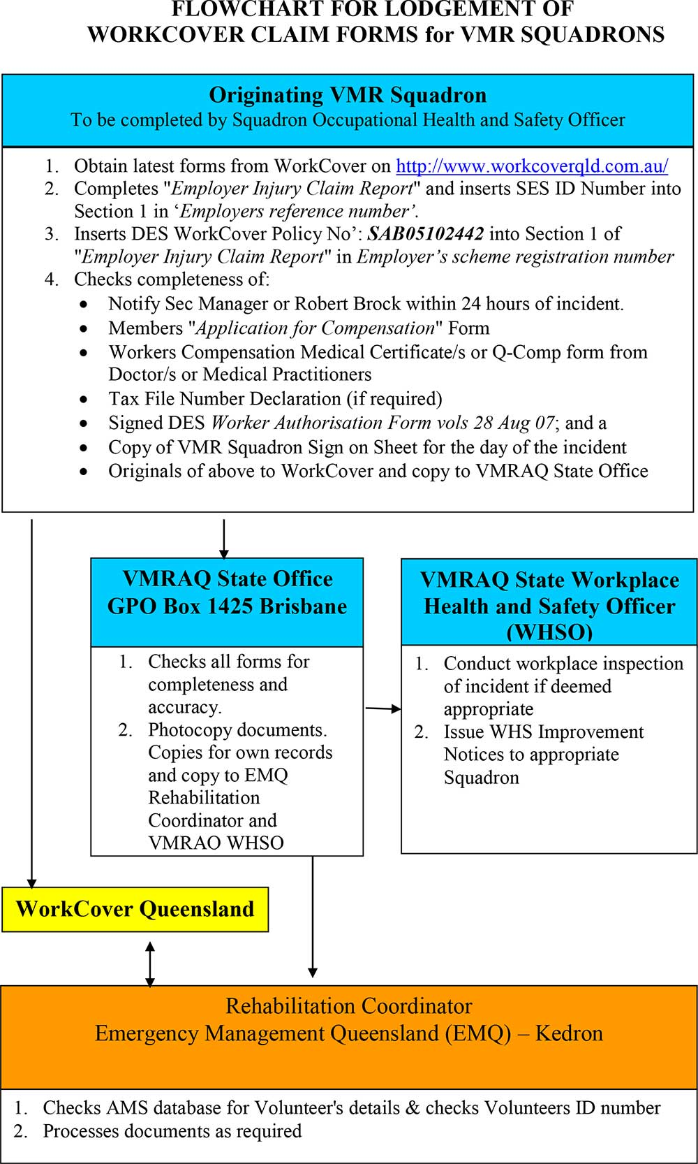 Flowchart for Lodgement of WorkCover Claim Forms for VMR Squadrons